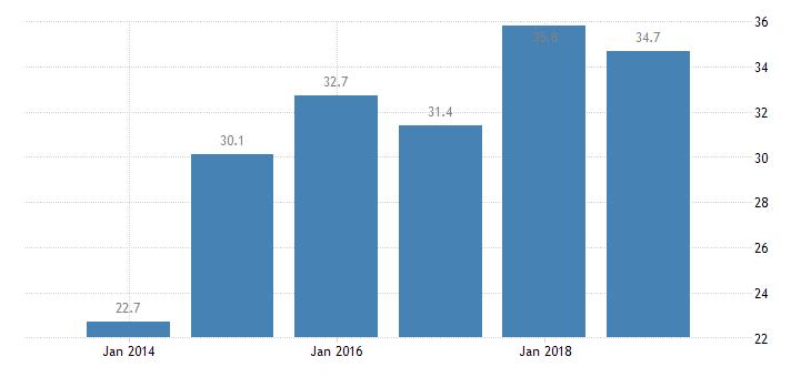 estonia total financial sector liabilities non consolidated central bank eurostat data