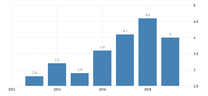estonia total financial sector liabilities non mmf investment funds non consolidated eurostat data