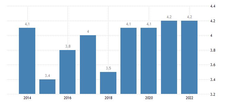 estonia total financial sector liabilities other accounts receivable payable eurostat data