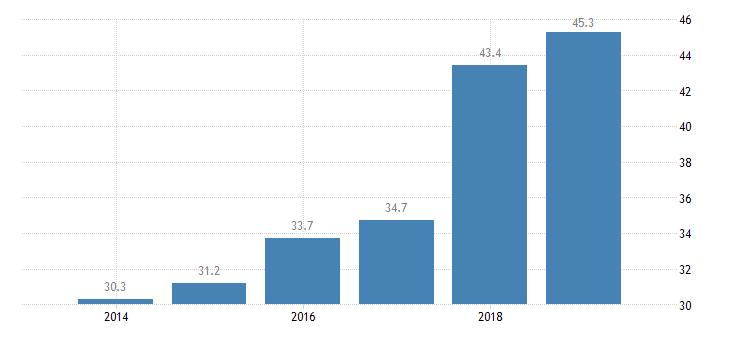 estonia total financial sector liabilities other financial intermediaries except icpfs financial auxiliaries cfis money lenders eurostat data