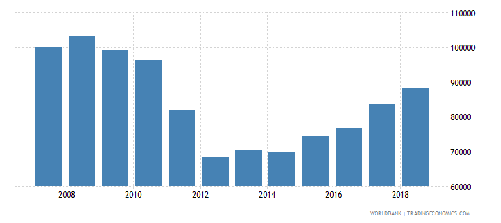 estonia total fisheries production metric tons wb data