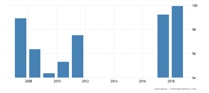 estonia total net enrolment rate lower secondary female percent wb data