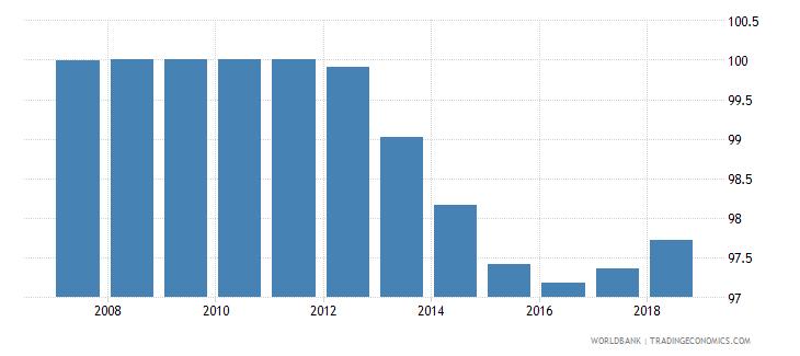 estonia total net enrolment rate primary male percent wb data