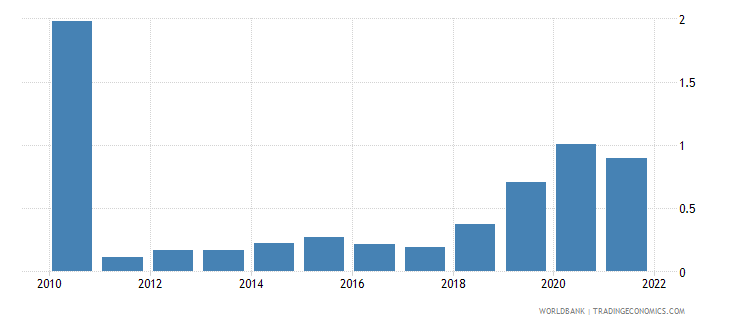 estonia total reserves in months of imports wb data