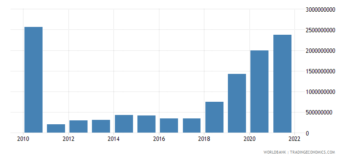 estonia total reserves includes gold us dollar wb data