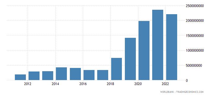 estonia total reserves minus gold us dollar wb data