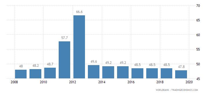 estonia total tax rate percent of profit wb data