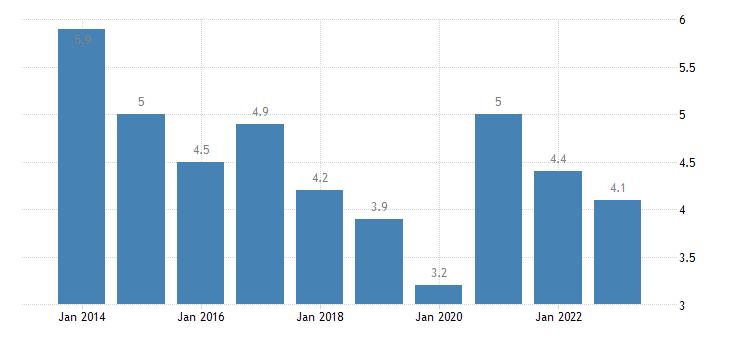 estonia total unemployment rate eurostat data