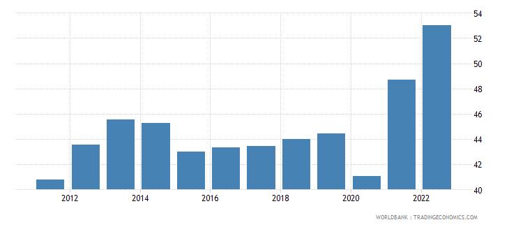 estonia trade in services percent of gdp wb data