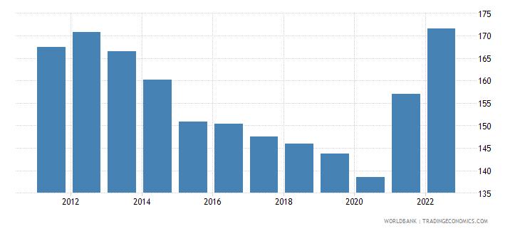 estonia trade percent of gdp wb data