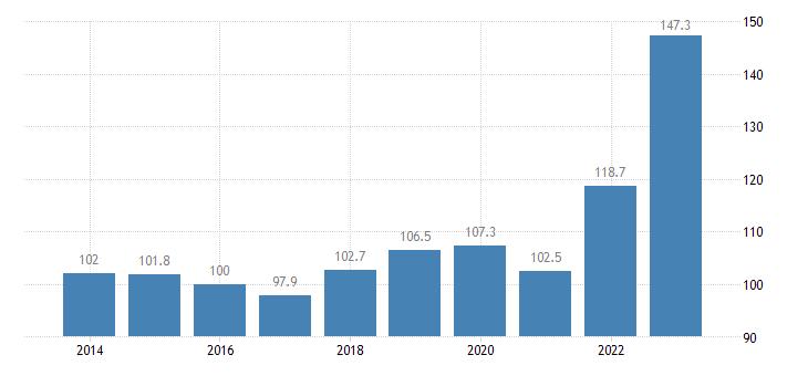 estonia trade unit value indices import unit value idx 2015 100 eurostat data