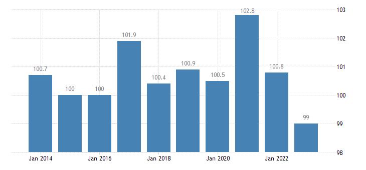 estonia trade unit value indices terms of trade export import eurostat data