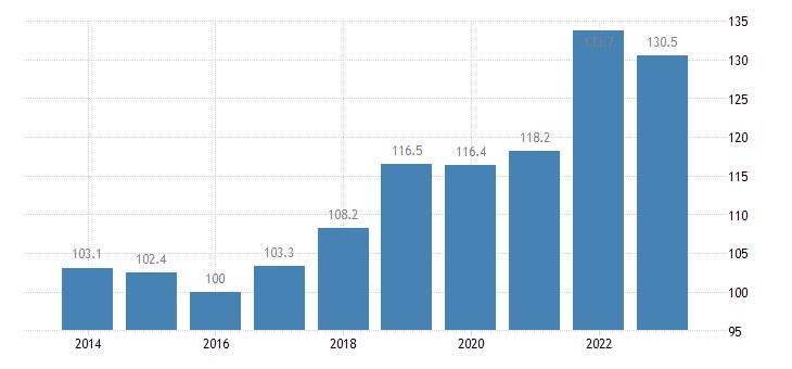 estonia trade volume indices export volume idx 2015 100 eurostat data