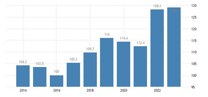 estonia trade volume indices import volume idx 2015 100 eurostat data