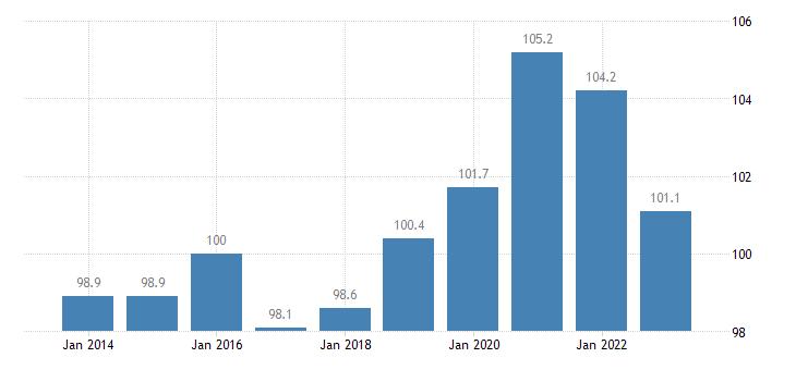 estonia trade volume indices volume ratio export import eurostat data