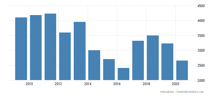 estonia trademark applications nonresident by count wb data