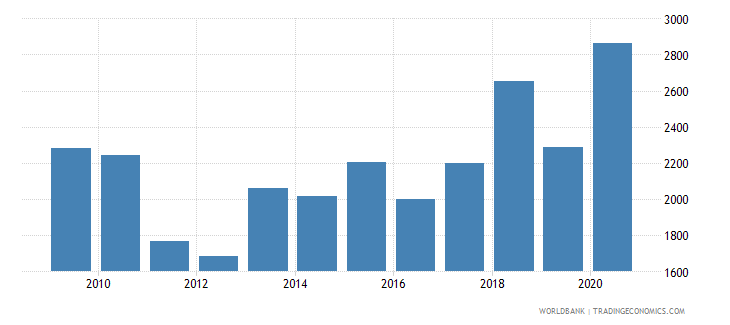 estonia trademark applications resident by count wb data