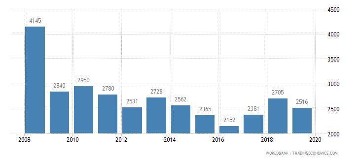 estonia trademark applications total wb data