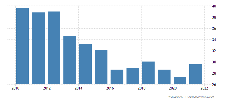 estonia transport services percent of commercial service exports wb data