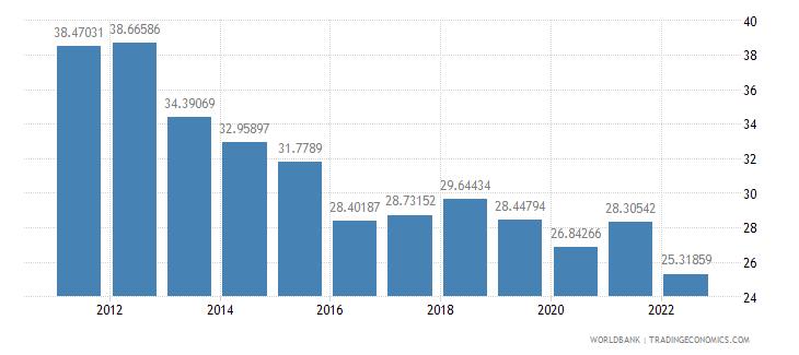 estonia transport services percent of service exports bop wb data