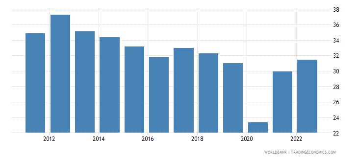 estonia transport services percent of service imports bop wb data