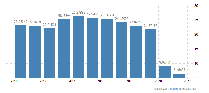 estonia travel services percent of commercial service exports wb data