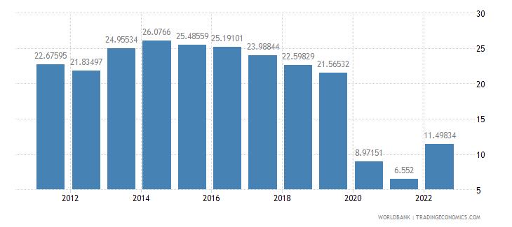 estonia travel services percent of service exports bop wb data