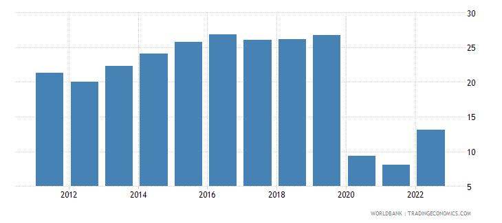 estonia travel services percent of service imports bop wb data
