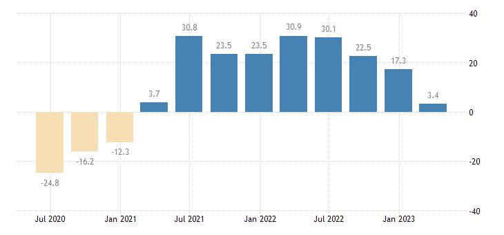 estonia turnover in services eurostat data
