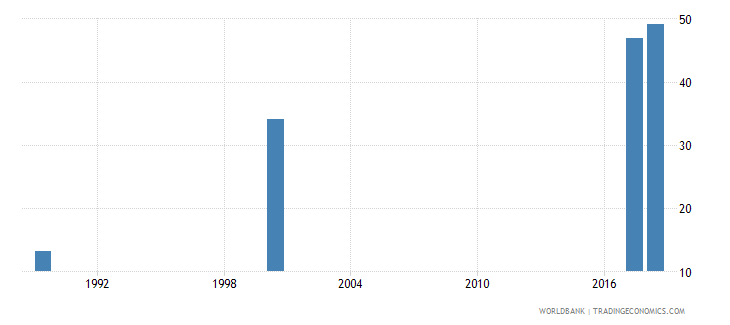 estonia uis percentage of population age 25 with at least completed post secondary education isced 4 or higher female wb data