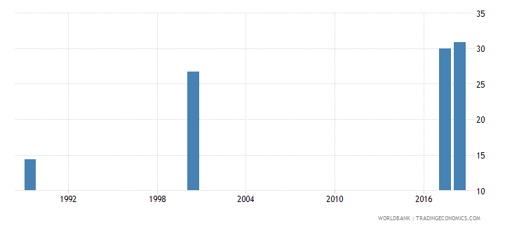estonia uis percentage of population age 25 with at least completed post secondary education isced 4 or higher male wb data