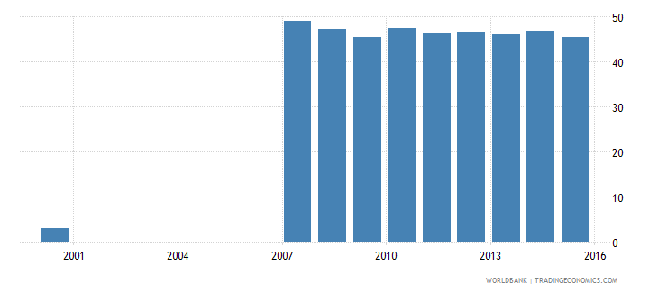 estonia uis percentage of population age 25 with completed post secondary education female wb data