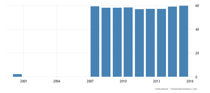 estonia uis percentage of population age 25 with completed post secondary education male wb data