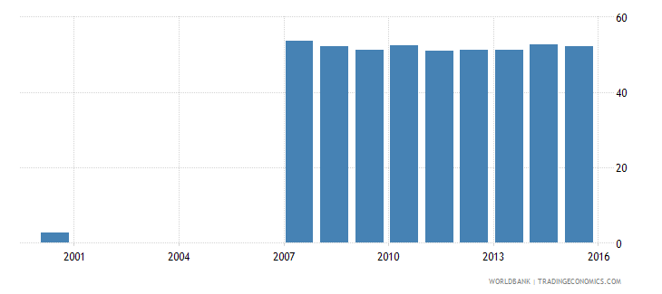 estonia uis percentage of population age 25 with completed post secondary education total wb data