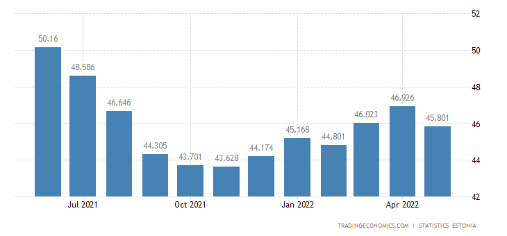 Estonia Unemployed Persons