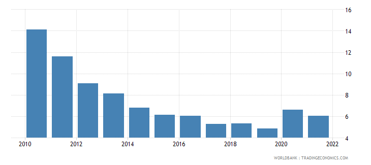 estonia unemployment female percent of female labor force wb data