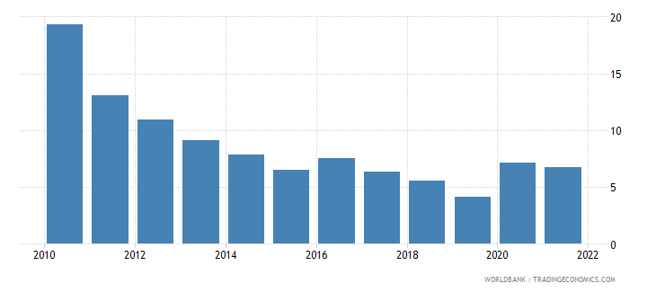 estonia unemployment male percent of male labor force national estimate wb data