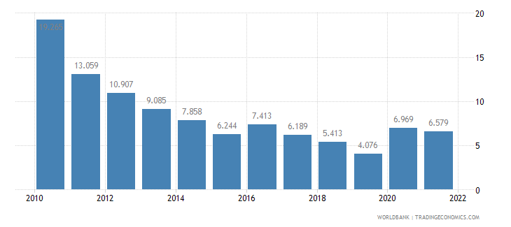 estonia unemployment male percent of male labor force wb data