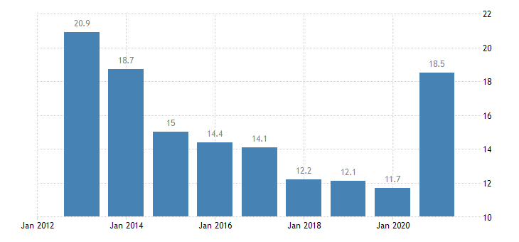 estonia unemployment rate all isced 2011 levels from 15 to 24 years eurostat data
