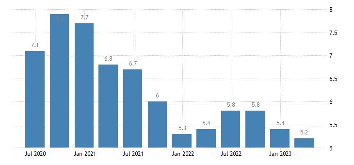 estonia unemployment rate eurostat data