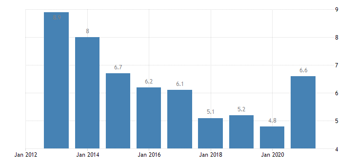 estonia unemployment rate females eurostat data