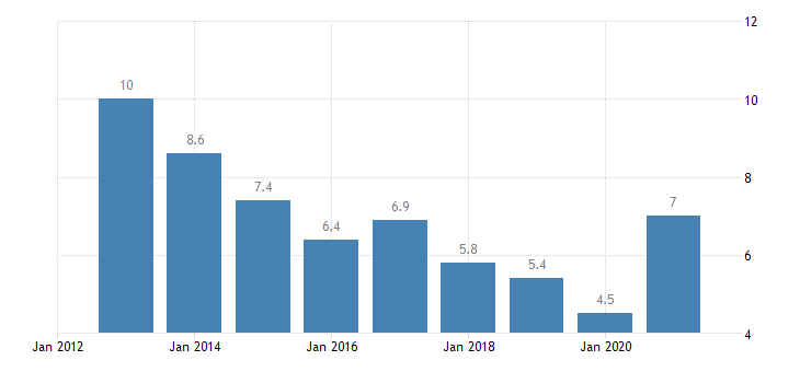 estonia unemployment rate from 15 to 74 years eurostat data