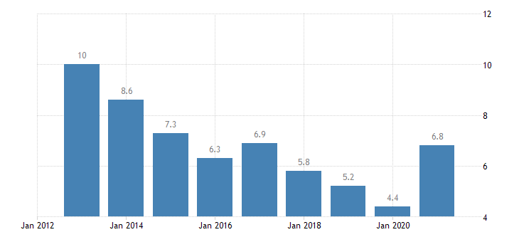 estonia unemployment rate from 20 to 64 years eurostat data