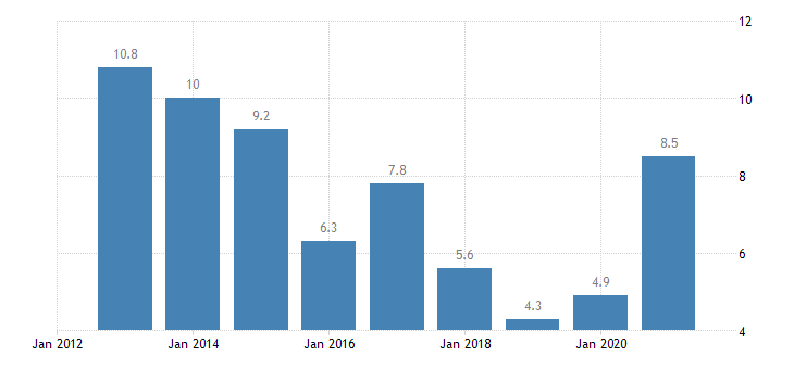 estonia unemployment rate from 25 to 29 years eurostat data