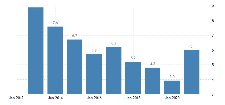 estonia unemployment rate from 25 to 74 years eurostat data