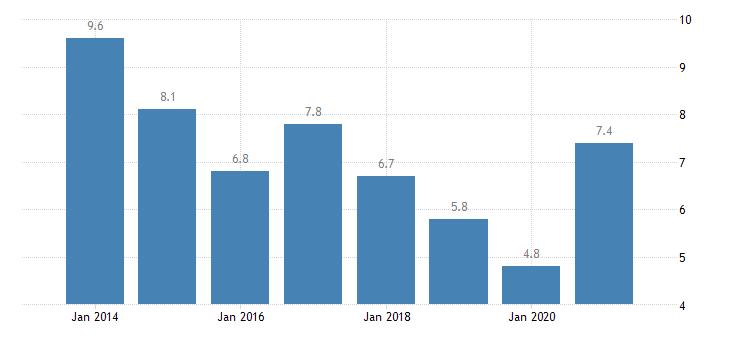 estonia unemployment rate upper secondary post secondary non tertiary education levels 3 4 eurostat data