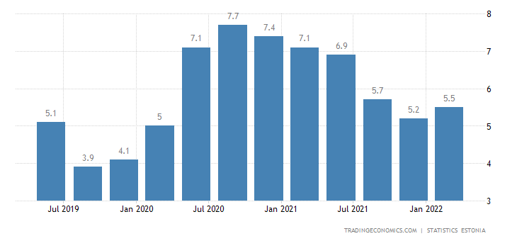 Estonia Unemployment Rate