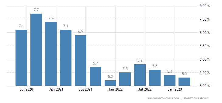 Estonia Unemployment Rate