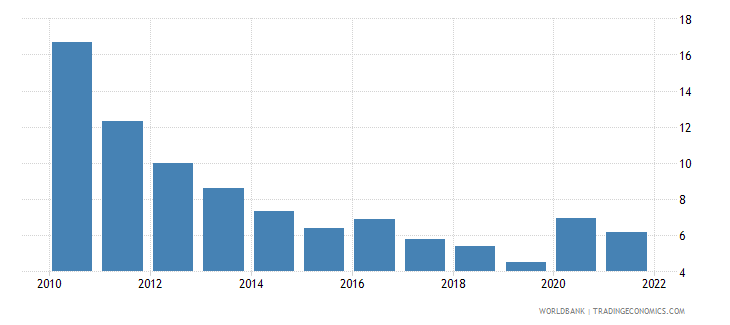 estonia unemployment total percent of total labor force national estimate wb data