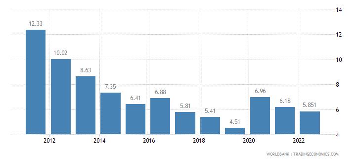 estonia unemployment total percent of total labor force wb data